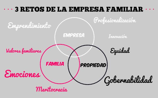 Imagen de retos en la empresa familiar